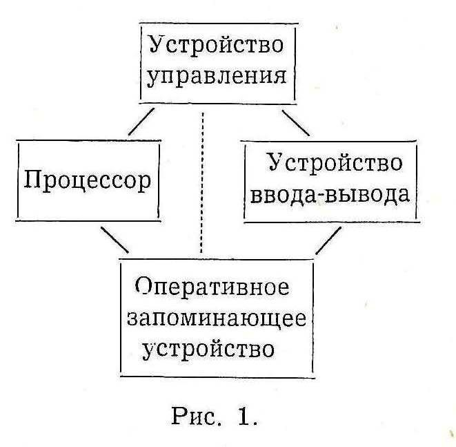 Простейшая блок-схема машины