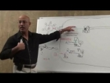 071. HIV Structure, Replication Cycle Antiretroviral Drugs Part 6