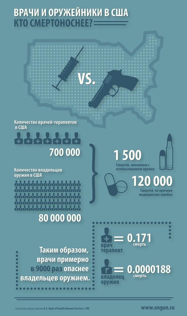 Оружейная инфографика
