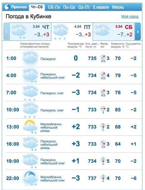 Прогноз погоды в Кубинке 4 апреля 2014 г.