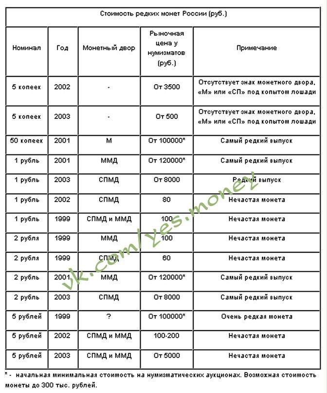 таблица ценные монеты ссср