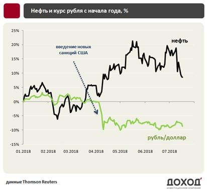Ждать ли доллар по 70 рублей?