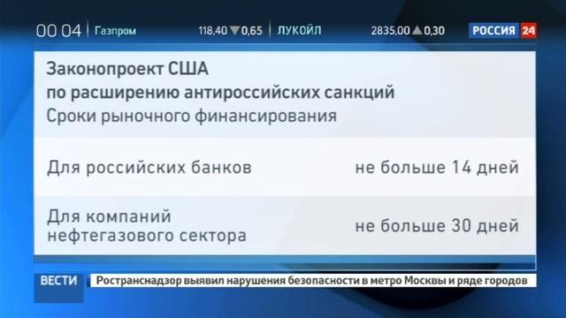 Новости на Россия 24 • Обсуждая санкции против РФ, конгрессмены США не стеснялись в выражениях