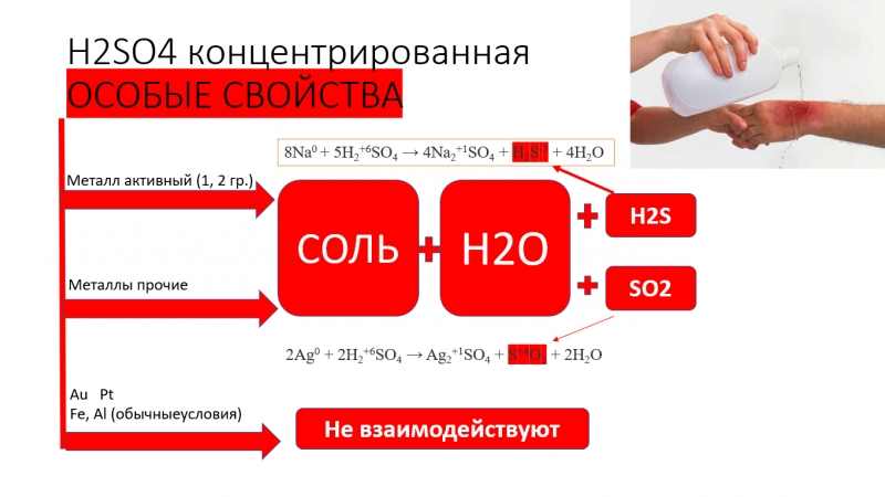 H2SO4 концентрированная
