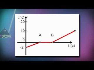 решение уравнения 6 класс атамура