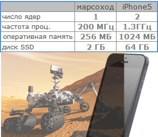 Phone5 vs Curiosity