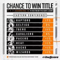 theScore on Instagram Odds from @fivethirtyeight give the Raptors the best chance to win the ship from the east. Do yall agree