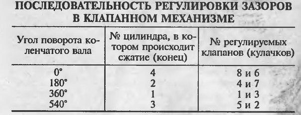 Регулировка клапанов.(ВАЗ