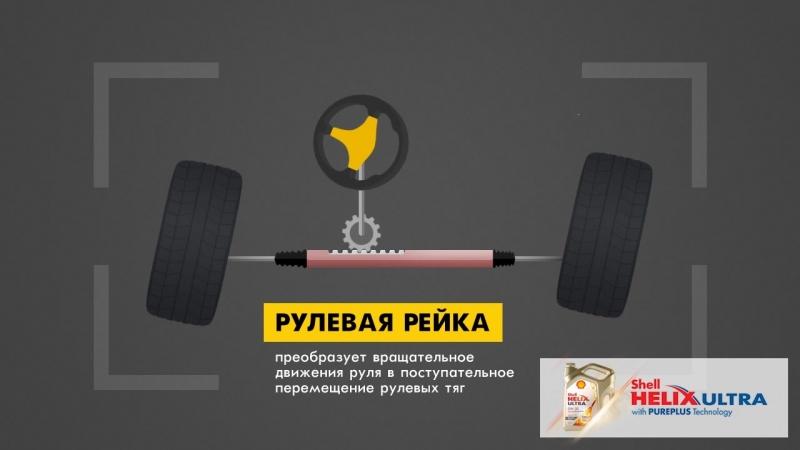 Принцип работы рулевого механизма реечного типа
