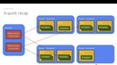 Introduction to Microservices, Docker, and Kubernetes