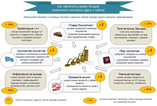 Как сделать свою торговую систему