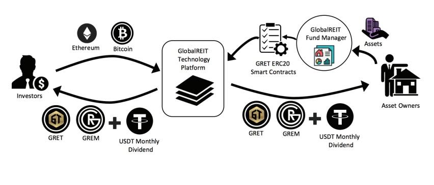 Global REIT обзор проекта   Global REIT легкие инвестиции в недвижимость