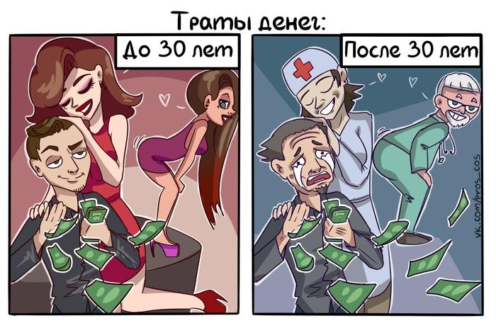Траты денег