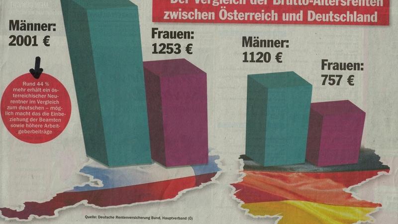 Renten in Österreich 40 % höher als in Deutschland