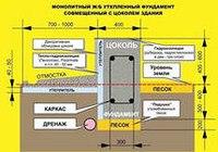 Выемка грунта...  Привязка фундамента к местности на основании генплана участка.  Разметка осей фундамента.