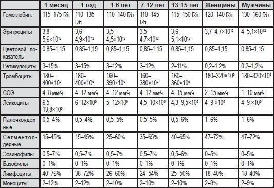 Клинический анализ крови (норма)
