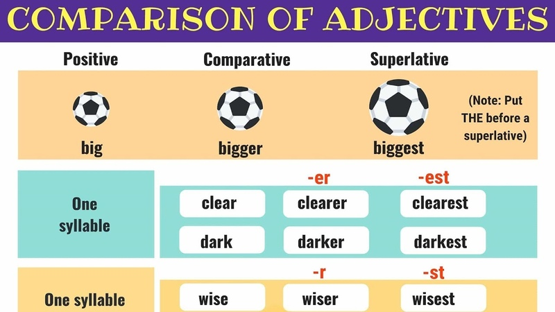 Comparative and Superlative Adjectives Comparison of Adjectives in English Grammar