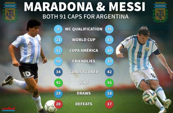 Сравнительная статистика двух аргентинских футбольных богов