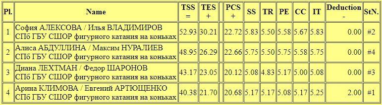 Российские соревнования сезона 2018-2019 (общая) - Страница 2 WWcsQkqDjj0