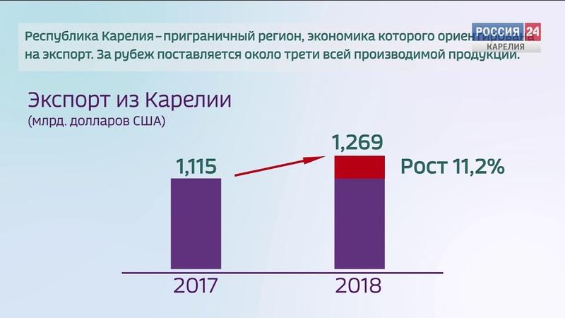 Карелия в цифрах. Экспорт