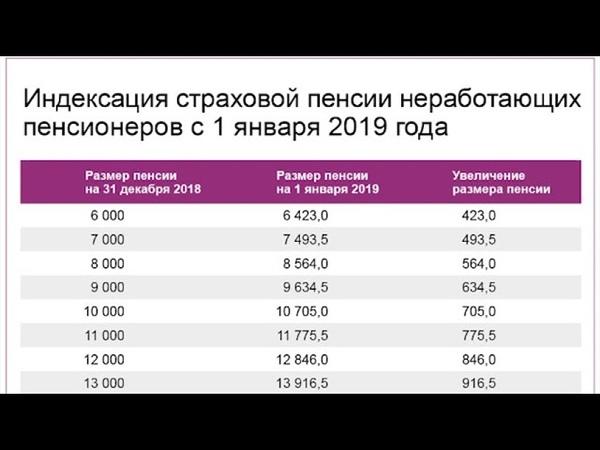 Почему 1 Января Пенсии не были Повышены на 1 000 рублей