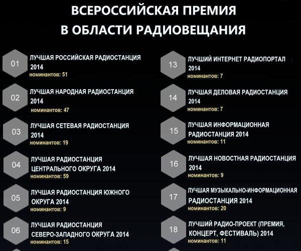 radiostationawards.ru/nominations