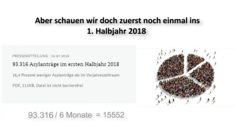 Asylsuchende Neusiedler im 1 Halbjahr 2018 16 4% weniger *HUST*