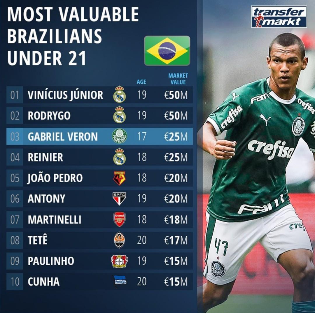 Transfermarkt: 21 yoshgacha bo'lgan eng qimmat Brazilyalik futbolchilar