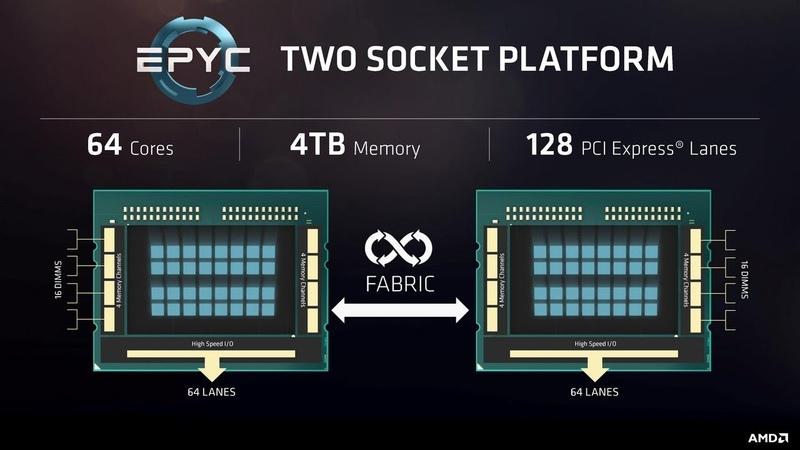 Threadripper 2 2990wx Update AMD Dual EPYC 64 Core 128 thread CPUs Processors 128GB RAM Supermicro