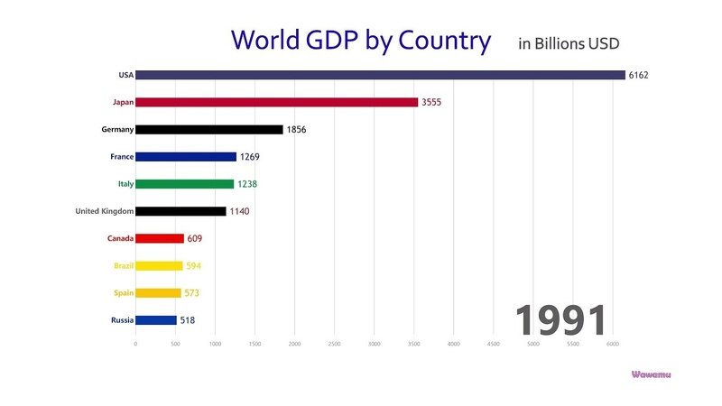 Top 10 Country GDP Ranking History (1960-2017)