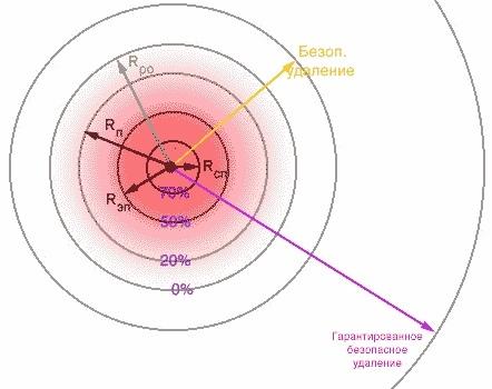 Расчет поражающих возможностей осколочных мин и гранат, изображение №2