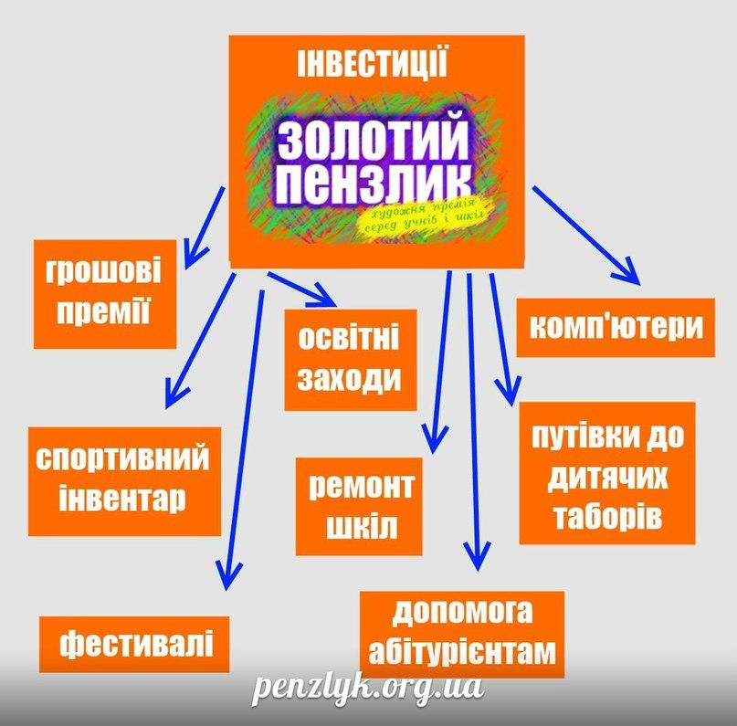 Золотий Пензлик - міжнародна конференція