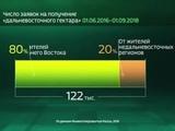 Россия в цифрах. Для чего берут