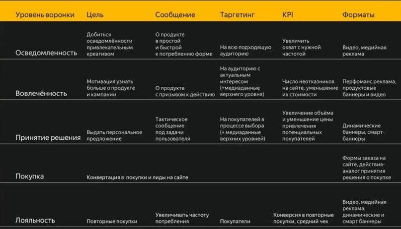 работа по всей воронке продаж по версии Яндекса