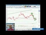 Юлия Корсукова. Украинский и американский фондовые рынки. Технический обзор. 28 апреля. Полную версию смотрите на www.teletrade.tv