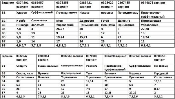 Гдз По Гиа 9 Класс Русский Язык Цыбулько 2015 Ответы