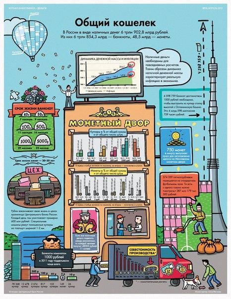 Журнал Инфографика > Деньги
