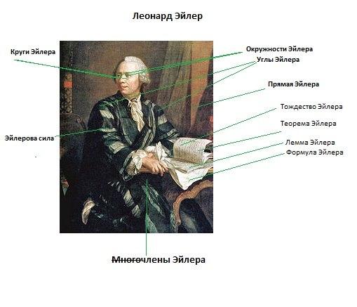Список объектов, названных в честь Леонарда Эйлера.  Дмитрий Пряничников. ru.wikipedia.org.  Ссылка.