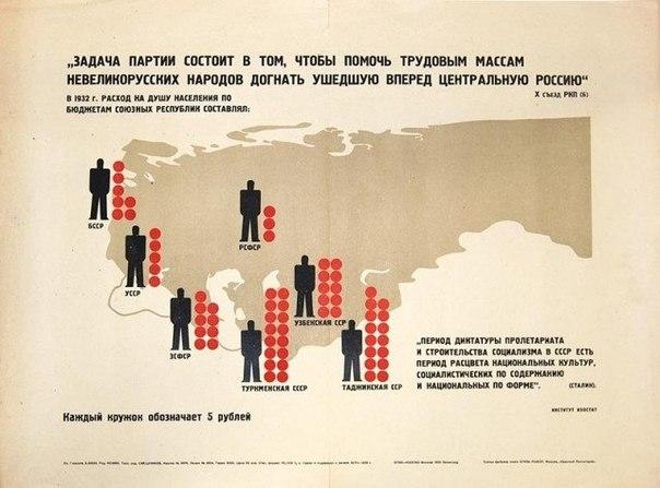 """На чем была основана """"дружба"""" народов  в СССР? RkfoNLdJnLI"""
