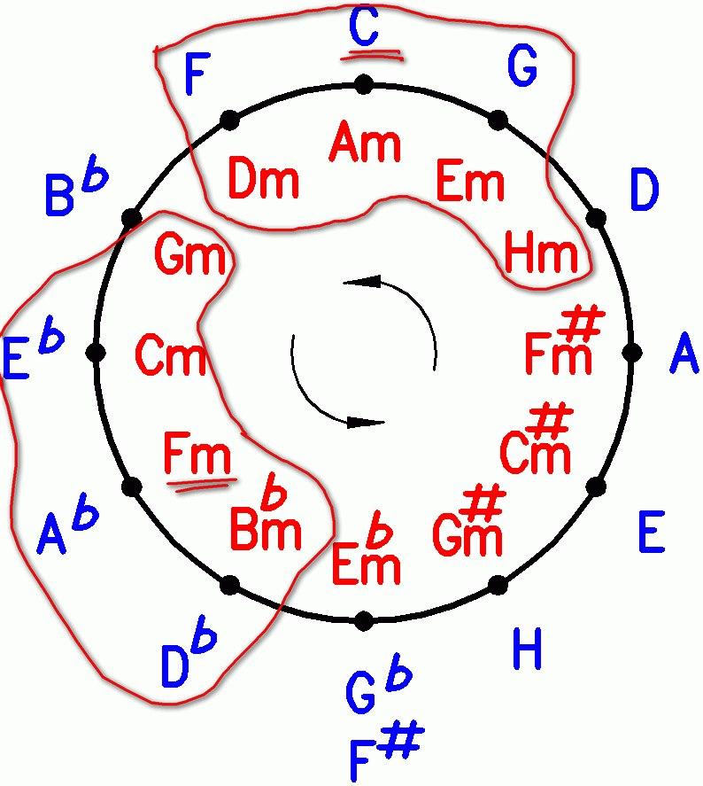 квинтовый круг пример