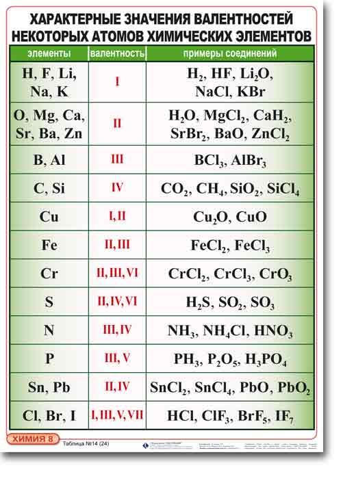 Графические электронные формулы всех хим элементов.