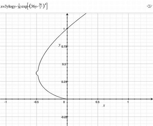 график функции по: