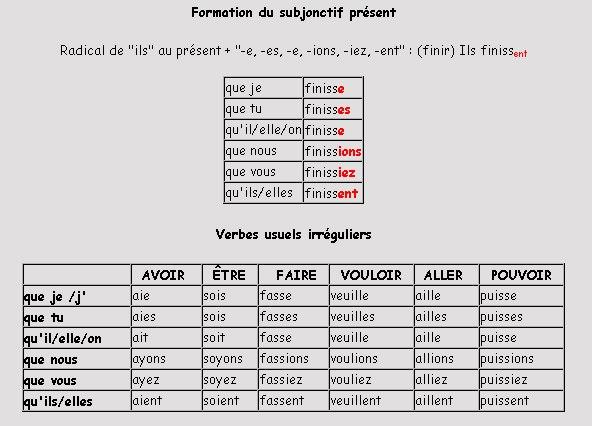 le verbe essayer au subjonctif present Le subjonctif présent des verbes du 1er groupe on applique au subjonctif présent les mêmes règles qu'à l'indicatif présent.