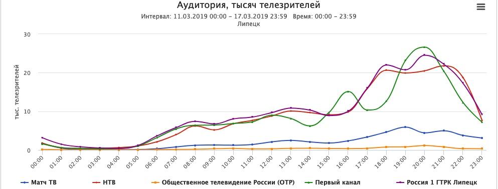 Россия 1 - самый смотрибельный канал в Липецкой области — Изображение 3