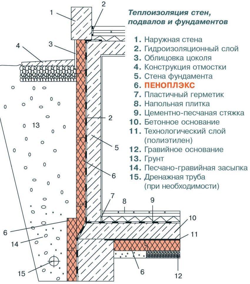 Технология эффективного утепления фундамента пеноплексом