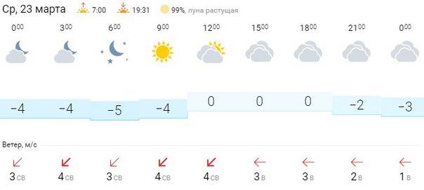 Прогноз погоды на сегодня. Хорошего всем дня!