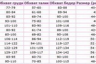 В России принято считать, что ключом к определению размера женской одежды я
