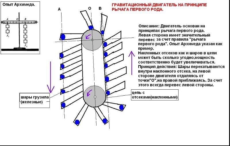 Re: Гравитационный Двигатель