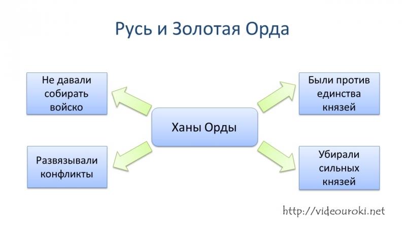 7 класс, История Отечества, Русь и Орда. Образование Золотой Орды
