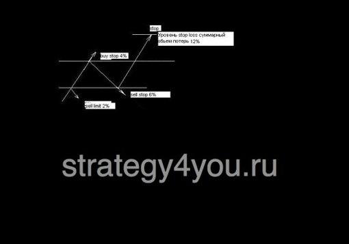 Forex стратегии 2012